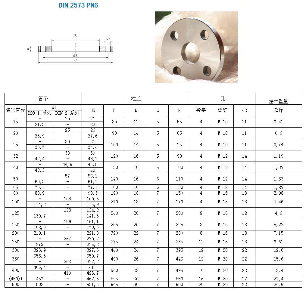 Sae To Metric >> DIN 2573 PN6_上海永焕流体技术有限公司